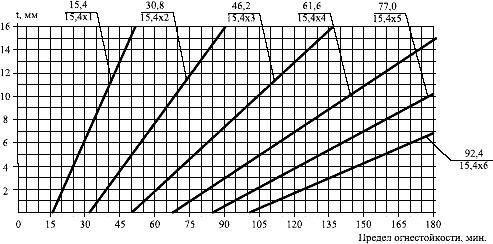 График зависимости предела огнестойкости стальных конструкций от количества слоев огнестойкого гипсокартонного листа и приведенной толщины стали