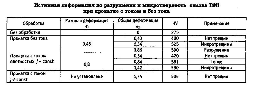 Истинная деформация дл оазрушения и микротвёрдость сплава ТН-10 (Нитинол) при прокатке с током и без тока