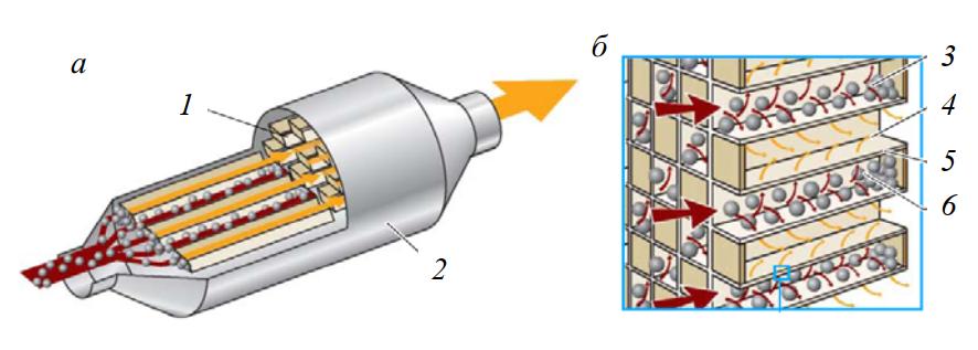 Керамический сажевый фильтр и принцип его действия
