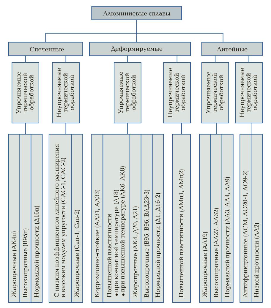 Классификация алюминиевых сплавов