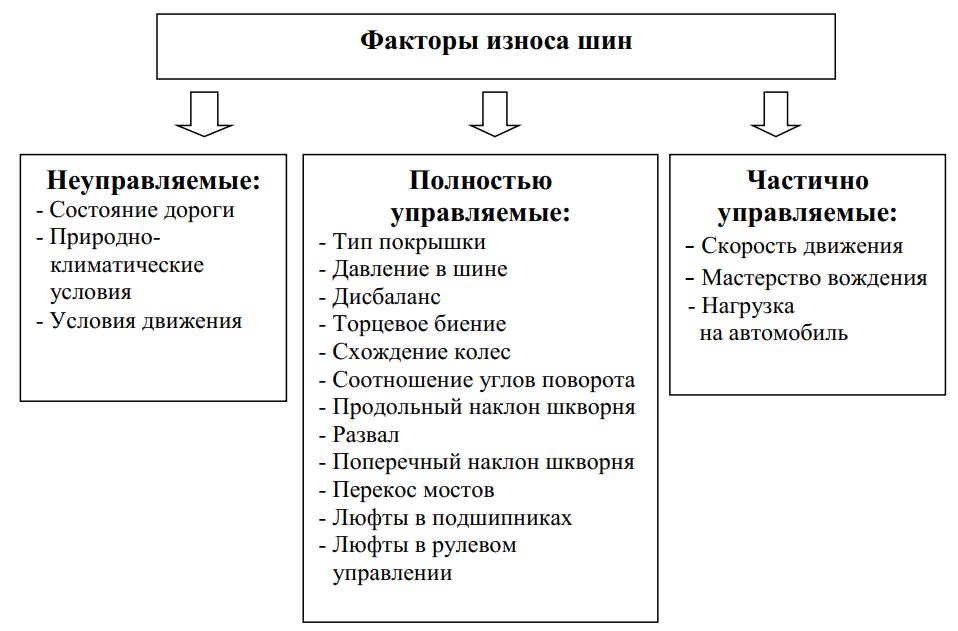 Классификация факторов изнашивания покрышек по признаку управляемости
