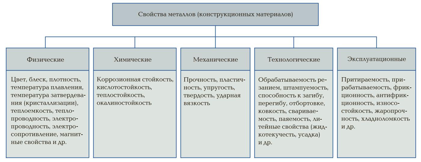 Классификация свойств металлов и сплавов