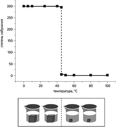 Коллапс полимерного геля при нагревании