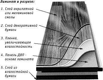 Конструкция пластины ламината