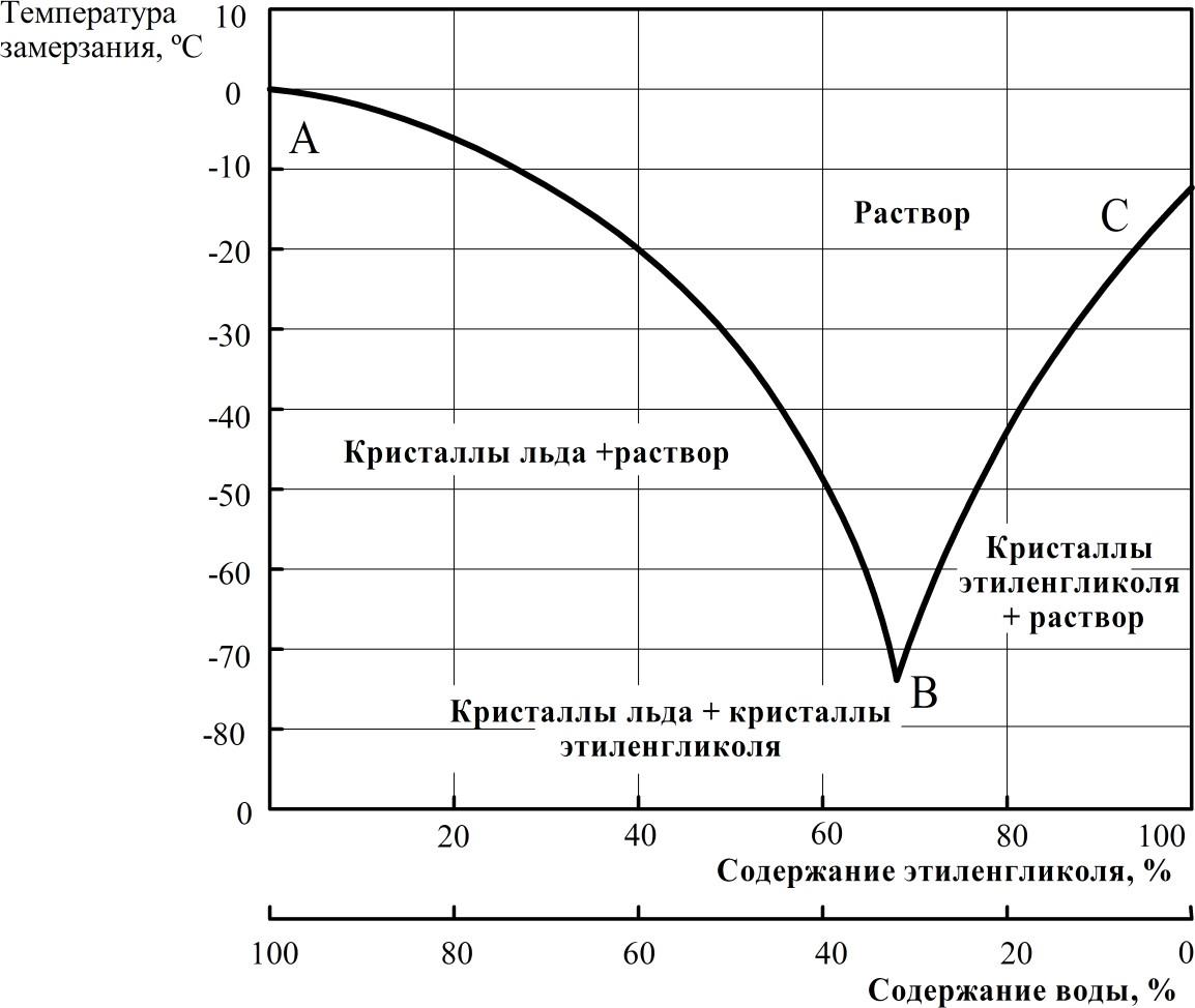 Кривая кристаллизации водно-этиленгликолевой смеси