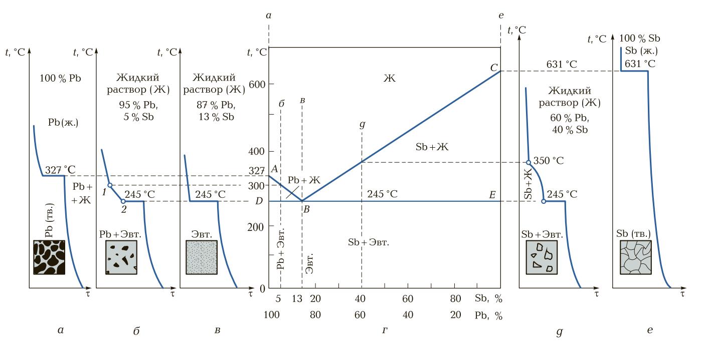 Кривые охлаждения и структуры, диаграмма состояния сплавов свинец—сурьма