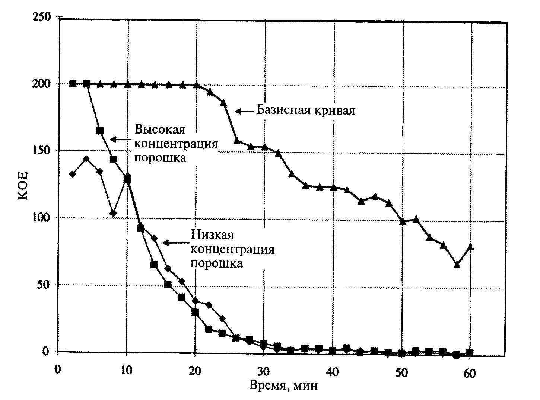Кривые выживания Bacillus Globigii при отсутствии (базисная кривая) и при наличии в воздухе хлорсодержащего порошка наночастиц