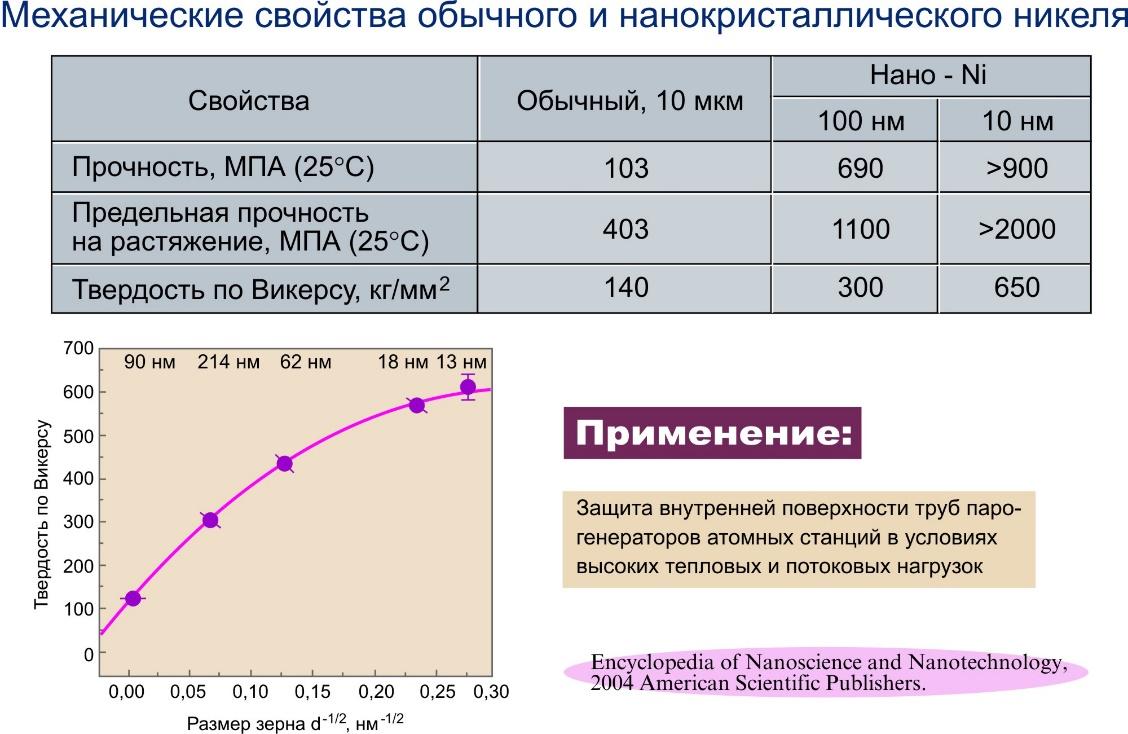 Механические свойства обычного и наноструктурного никеля