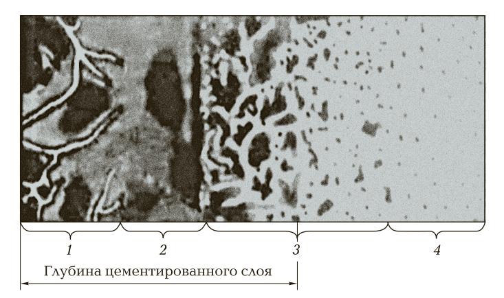 микроструктуры, образующиеся при цементации, в зависимости от глубины насыщения углеродом