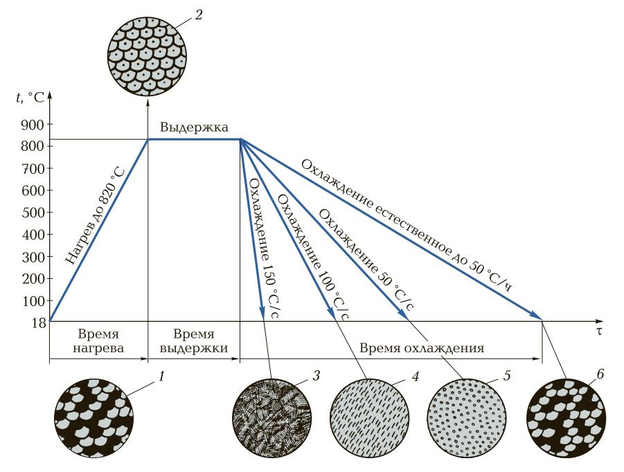 Микроструктуры, полученные в результате нагрева и охлаждения стали марки 40 с различной скоростью