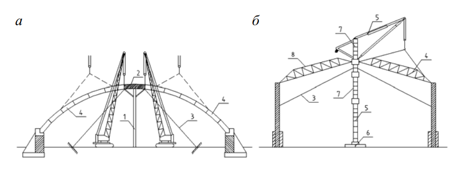 Монтаж куполов с использованием центральной опоры