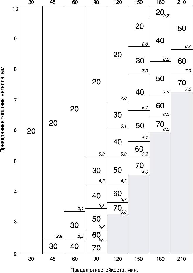 Номограмма выбора толщины изоляции