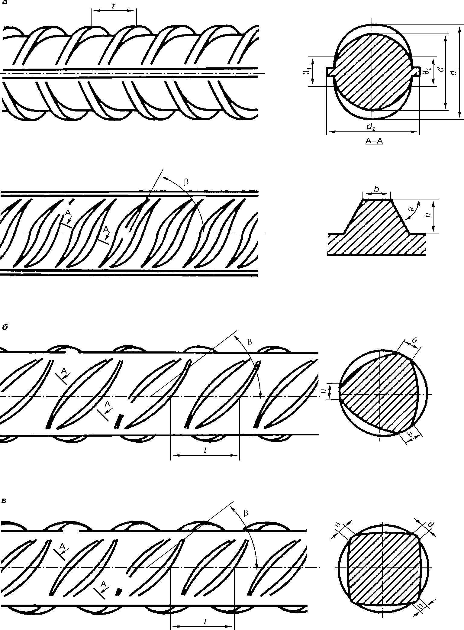 Периодические профили горячекатаного и термомеханически упрочненного арматурного проката