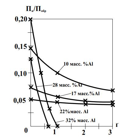 Плотность включений по сечению наплавленного металла