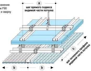 Потолок под потолком (наружный потолок под огнезащитным покрытием)