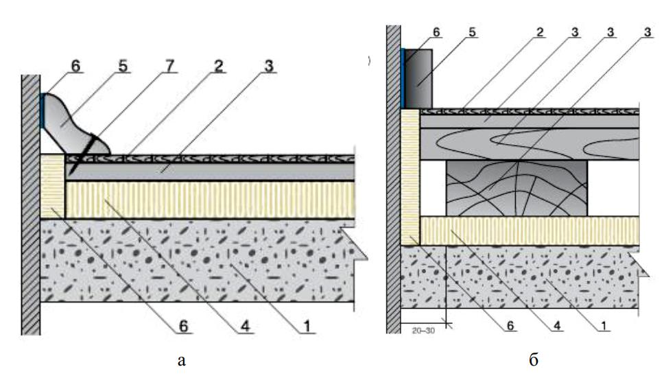 Примыкание полов к стенам и перегородкам