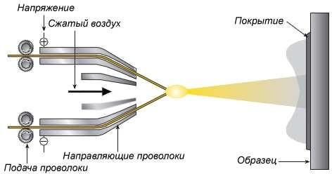 Принцип электродугового напыления