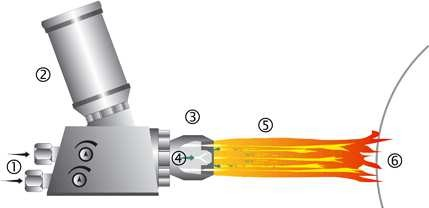 Принцип газопламенного напыления порошком