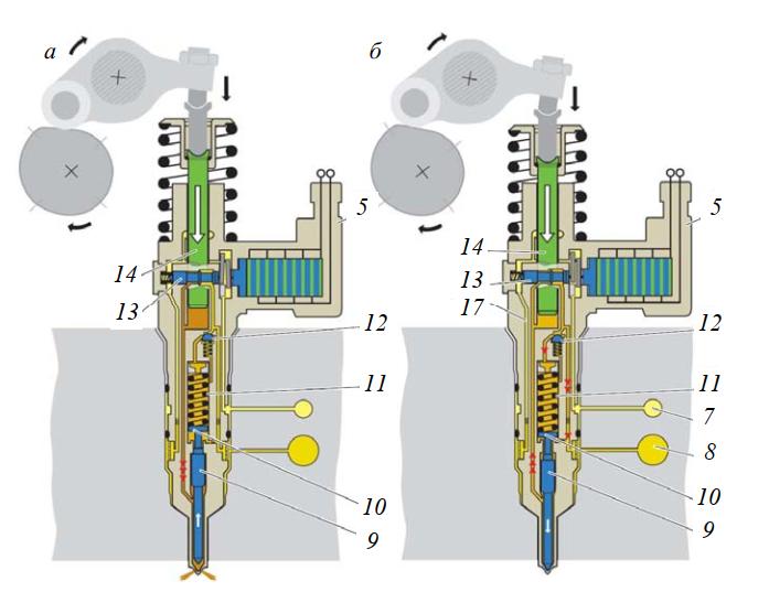 принцип работы пьезоэлектрической насос-форсунки в режиме впрыска основной дозы топлива
