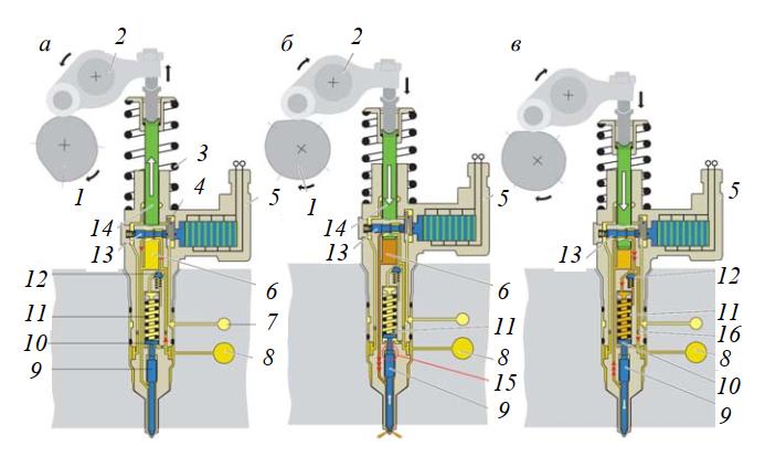 принцип работы пьезоэлектрической насос-форсунки в режиме впрыска запальной дозы топлива