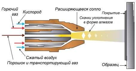 Принцип высокоскоростного газопламенного напыления