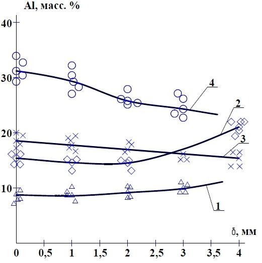 Распределение алюминия по сечению шва при наплавке