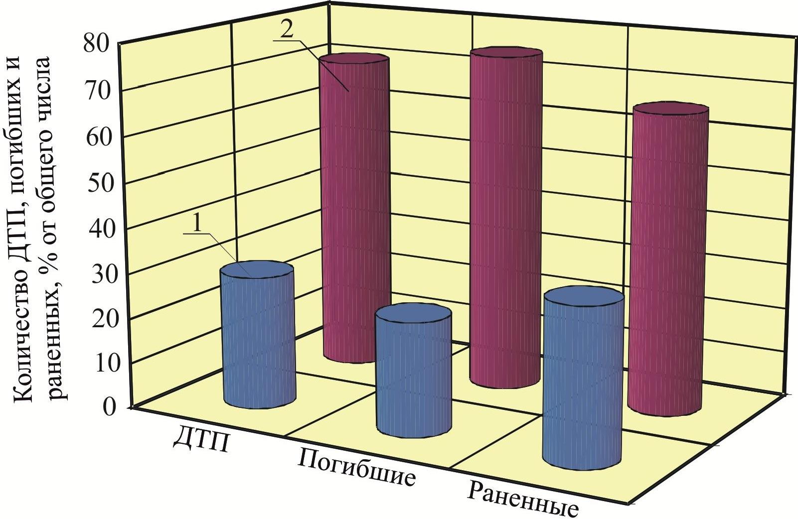 Распределение количества ДТП и их тяжести