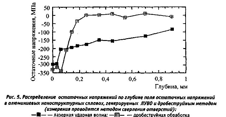 Распределение остаточных напряжений по глубине поля остаточных напряжений в алюминиевых конструкционных сплавах, генерируемых ЛУВО и дробеструйным методами
