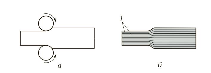 Схема деформации металлов и сплавов (прокатка)