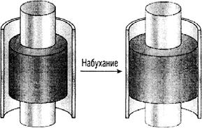 Схема действия набухающего пакера в скважине