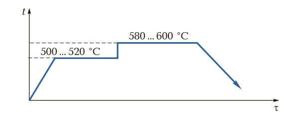Схема двухступенчатого процесса азотирования