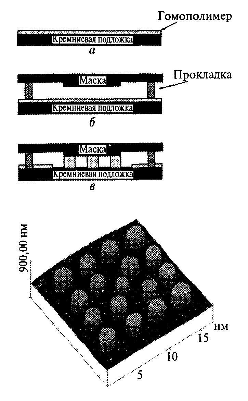 Схема литографически-индуцирован-ной самосборки (ЛИС).