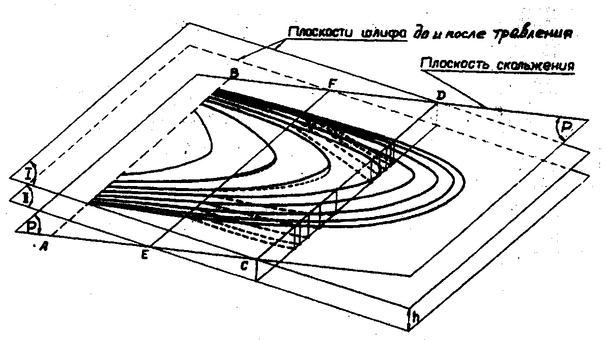 Схема механизма декорирования дислокаций