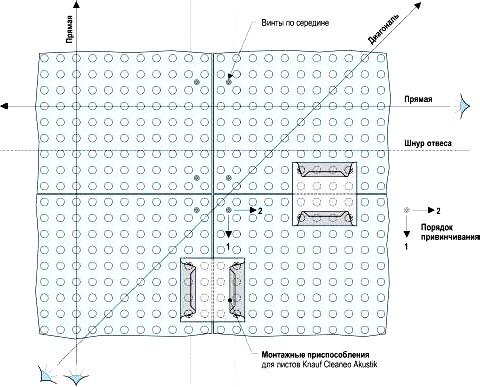 Схема монтажа листов