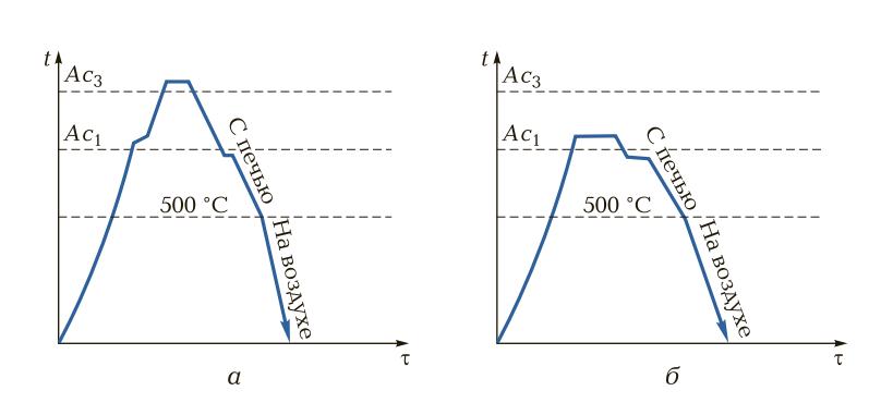 Схема отжига углеродистых сталей