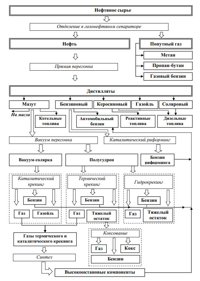 Схема переработки нефти