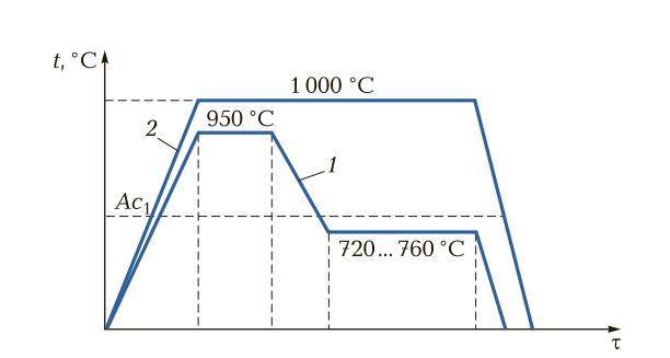 Схема получения ковкого чугуна путем отжига (томления) половинчатого чугуна