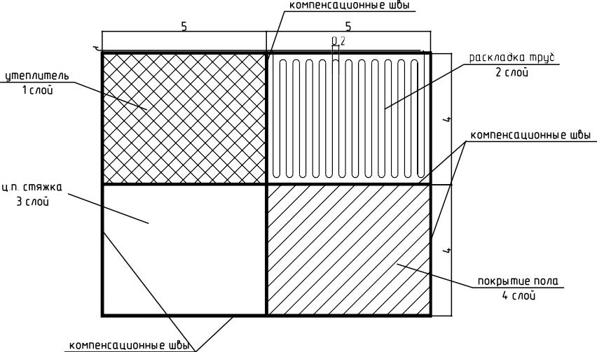 Схема последовательности устройства теплого водяного пола