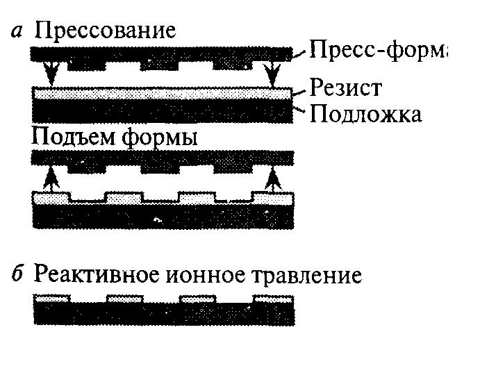 Схема процесса НПЛ
