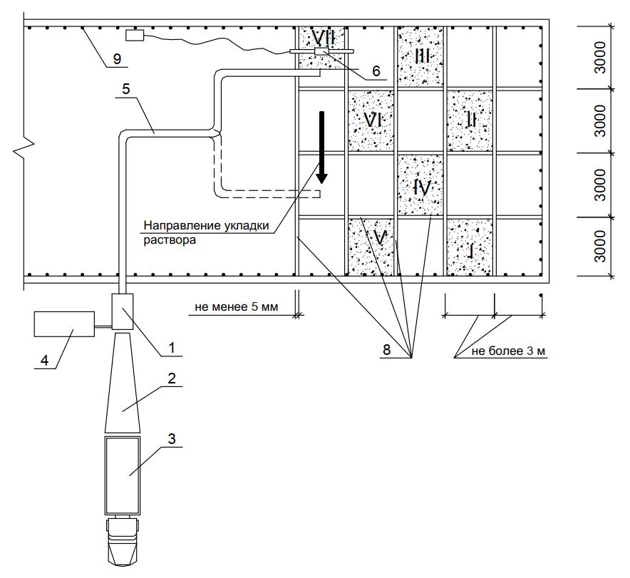 схема работ по устройству цементно-песчаной стяжки