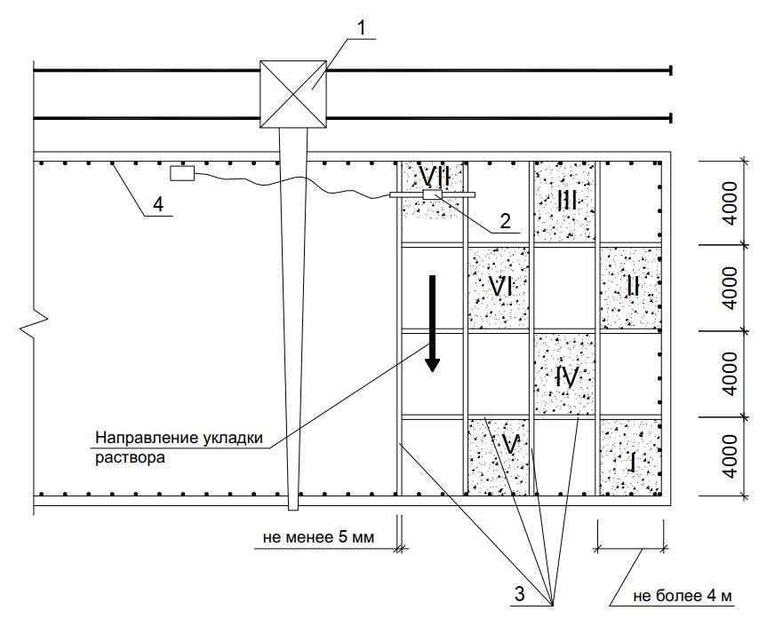 схема работ по устройству стяжки из асфальтобетонной смеси
