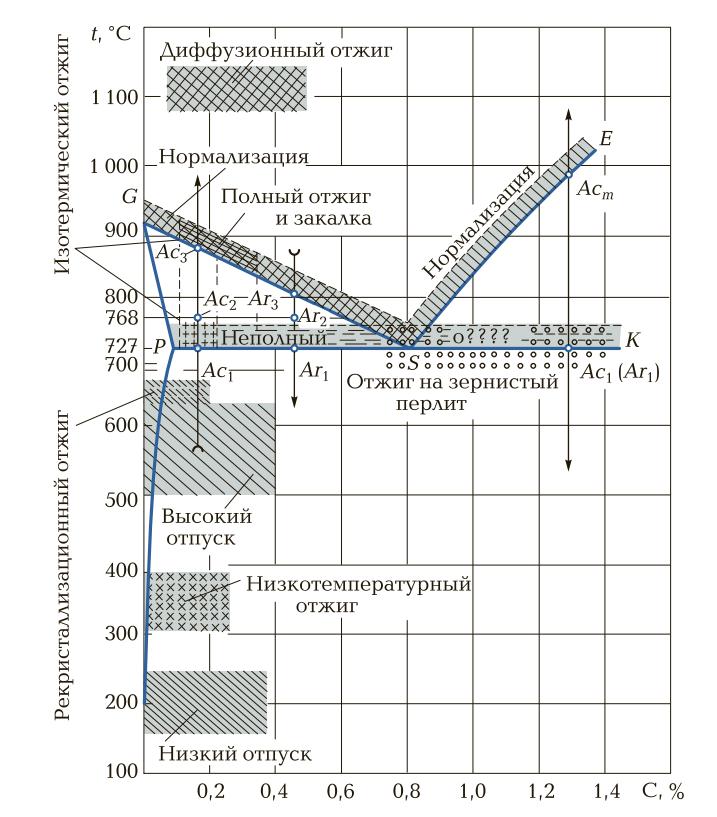 Схема различных видов отжига
