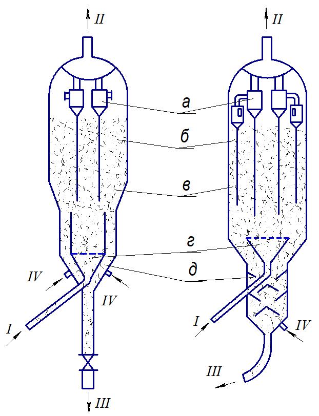 Схема реакторов с микросферическим катализатором