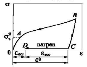 Схема реализации ЭПФ