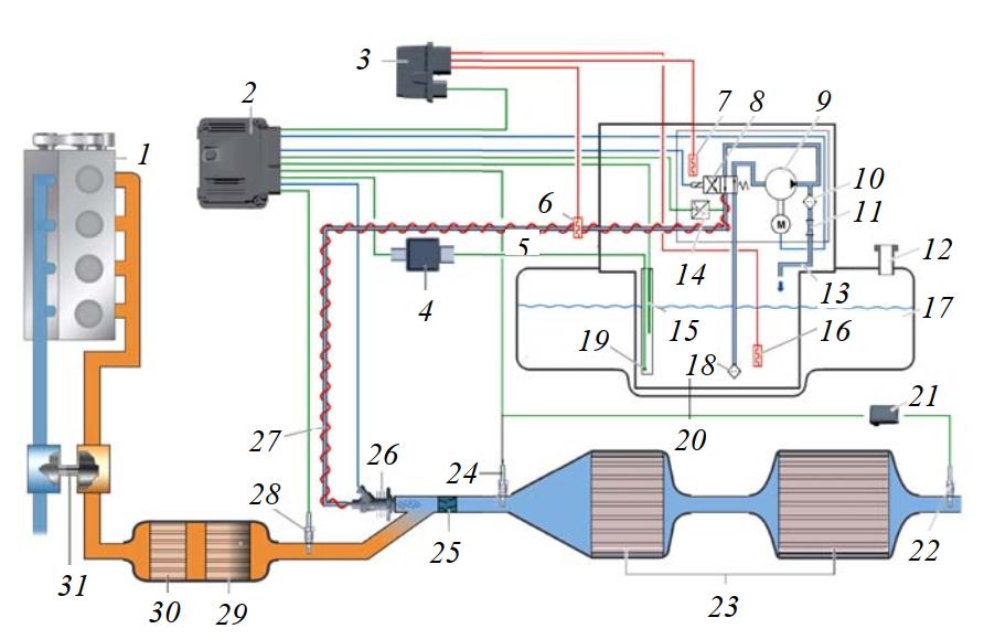 Схема системы очистки ОГ дизельных двигателей по принципу SCR