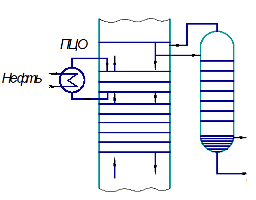 Схема съема тепла промежуточным циркуляционным орошением