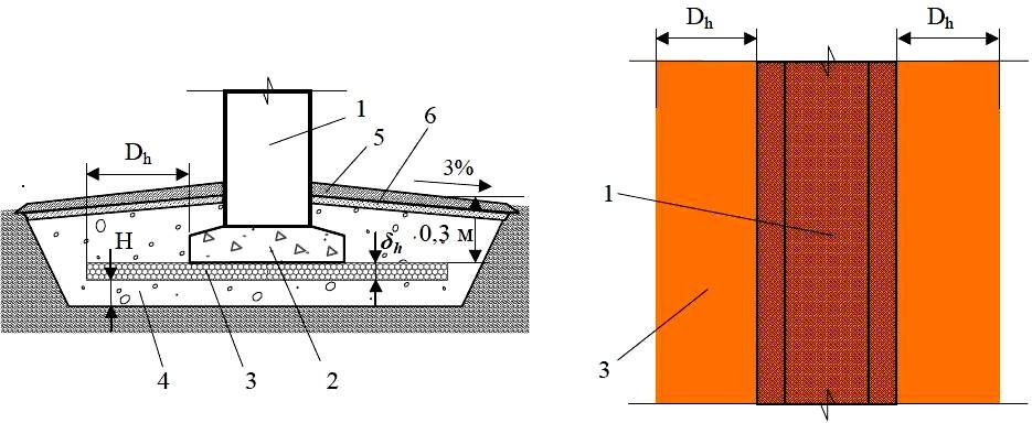 Схема укладки теплоизоляции при устройстве ленточной опоры