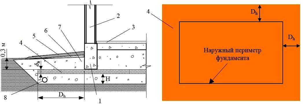 Схема укладки теплоизоляции в фундаментах неотапливаемых зданий