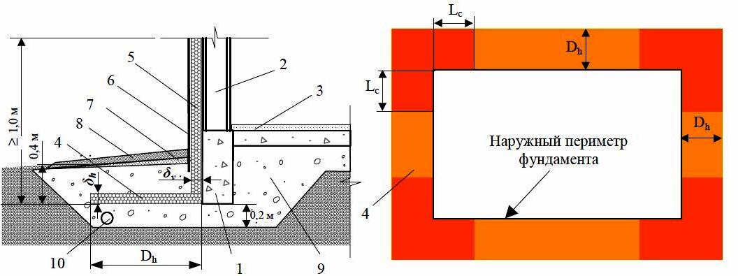 Схема укладки теплоизоляции в фундаментах отапливаемых зданий без теплоизоляции пола