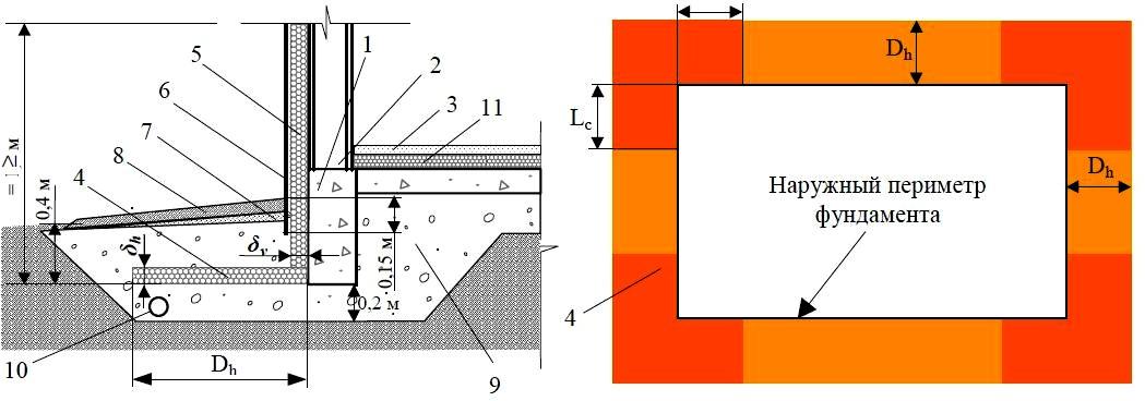 Схема укладки теплоизоляции в фундаментах отапливаемых зданий с теплоизоляцией пола